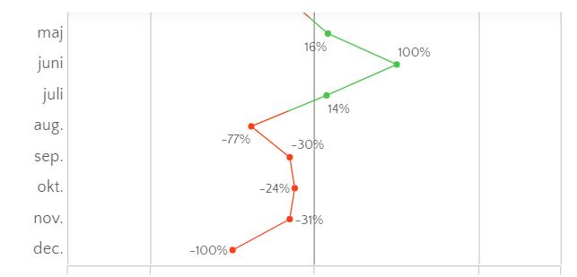 linhas verticais análise de dados